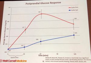 Carbs first vs carbs last and glucose response